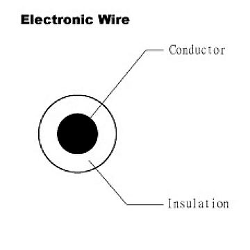 Electroic Wire - UL 1569 - HOMESHUN INTERNATIONAL CO., LTD.