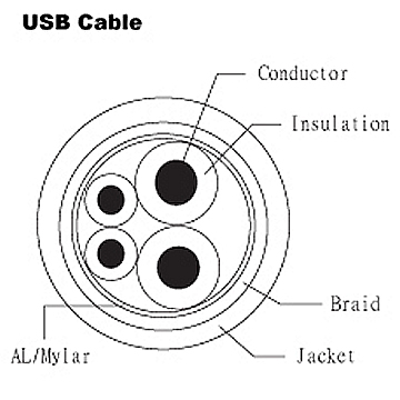 USB Cable - UL 2464